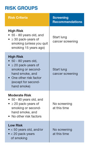 Risk Groups for Lung Cancer Screening - Radiology and Imaging Specialists in Lakeland, FL